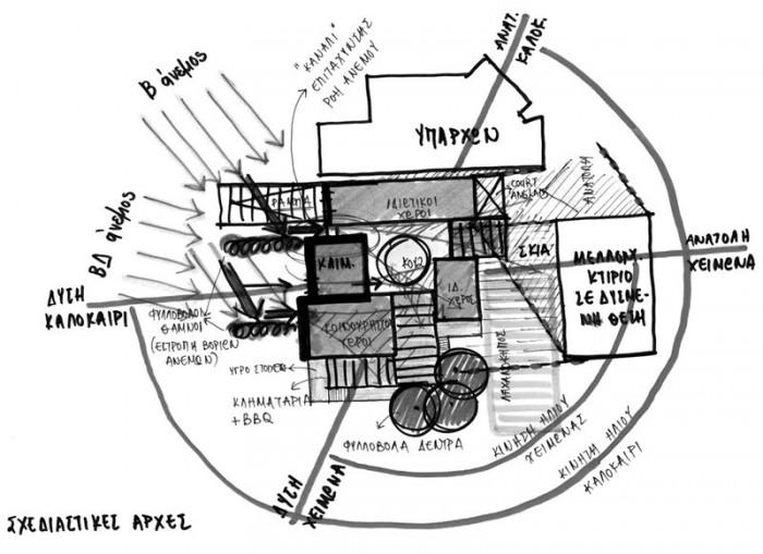 Βιοκλιματικές σχεδιαστικές αρχές σε μελέτη μονοκατοικίας στο Λουτράκι πηγή: ARCHITECT-LAB, Νάσια Ροδίτη