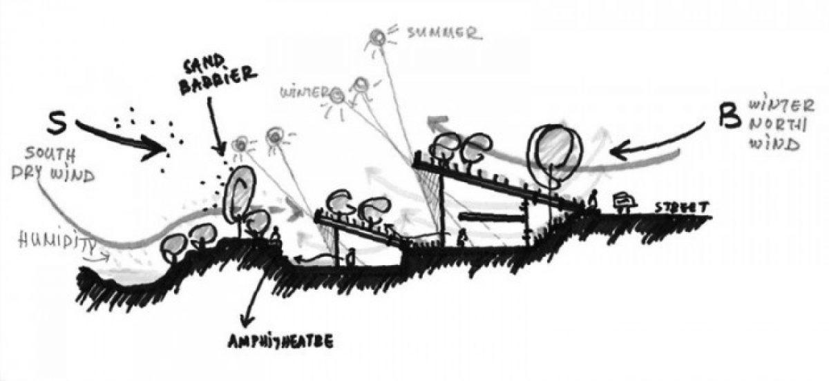 Βιοκλιματικός σχεδιασμός: Η συμβολή των αρχιτεκτόνων στην εξοικονόμηση ενέργειας | «αρχιτέκτονες»