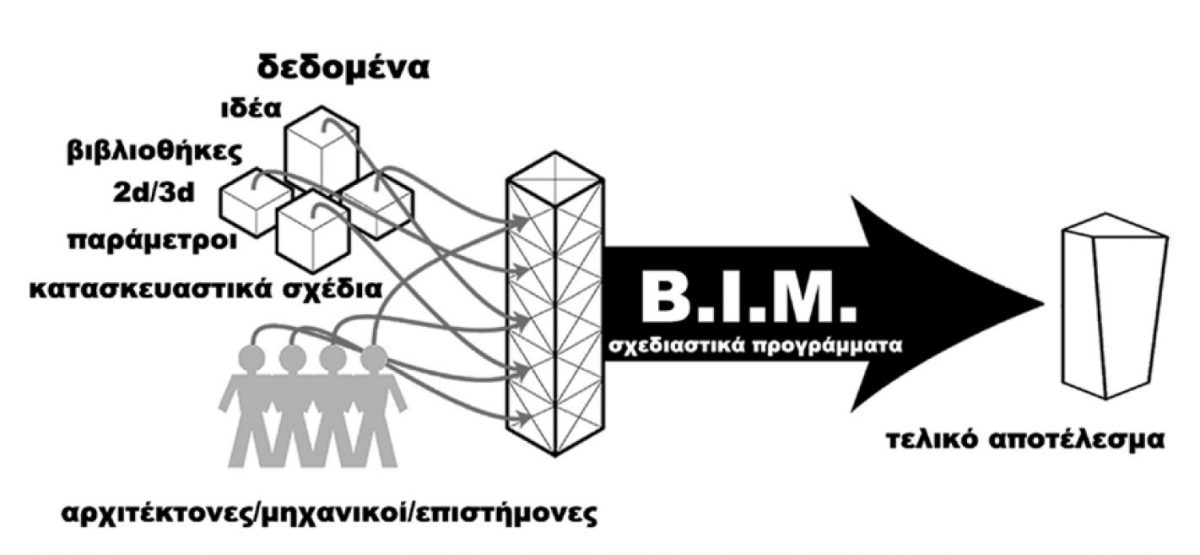 Ο «επαναπρογραμματισμός» του αρχιτέκτονα στη meta-data εποχή | «αρχιτέκτονες»